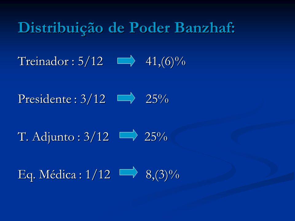 Distribuição de Poder Banzhaf: