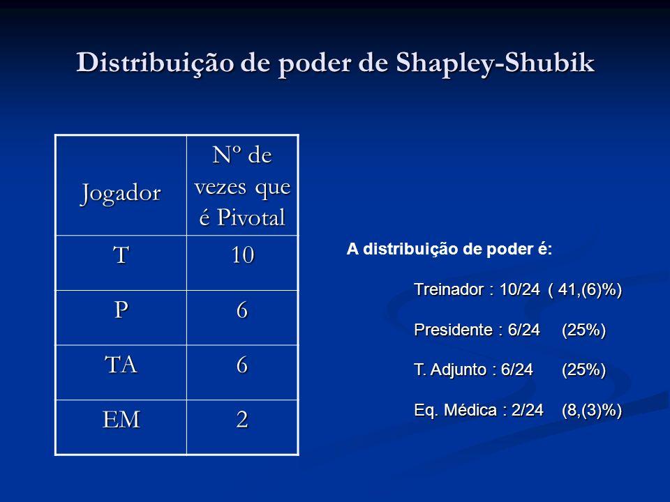 Distribuição de poder de Shapley-Shubik