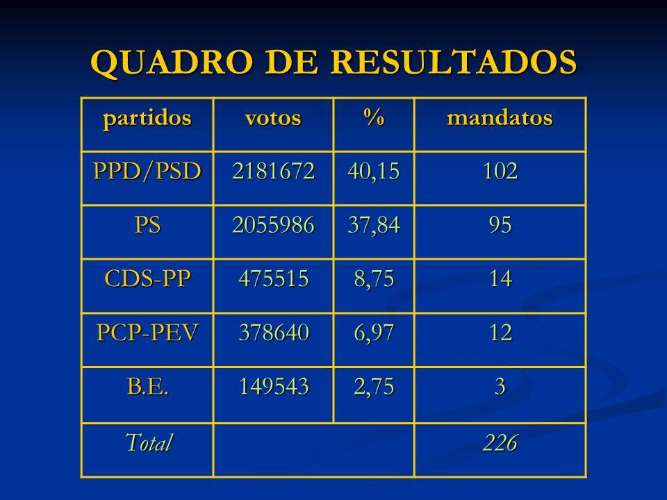 QUADRO DE RESULTADOS partidos votos % mandatos PPD/PSD 2181672 40,15