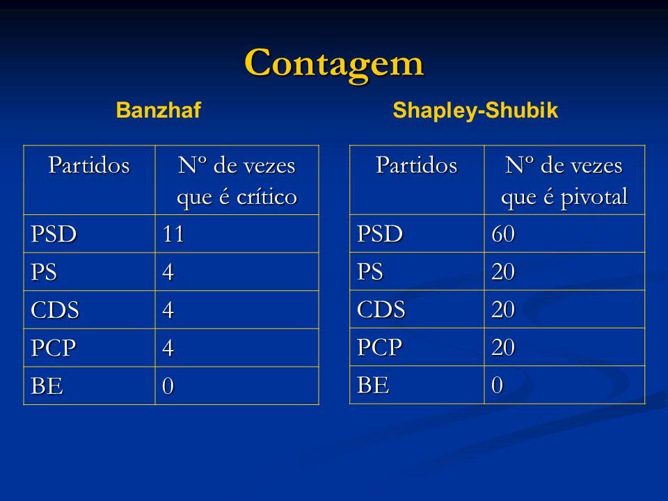Contagem Partidos Nº de vezes que é crítico PSD 11 PS 4 CDS PCP BE