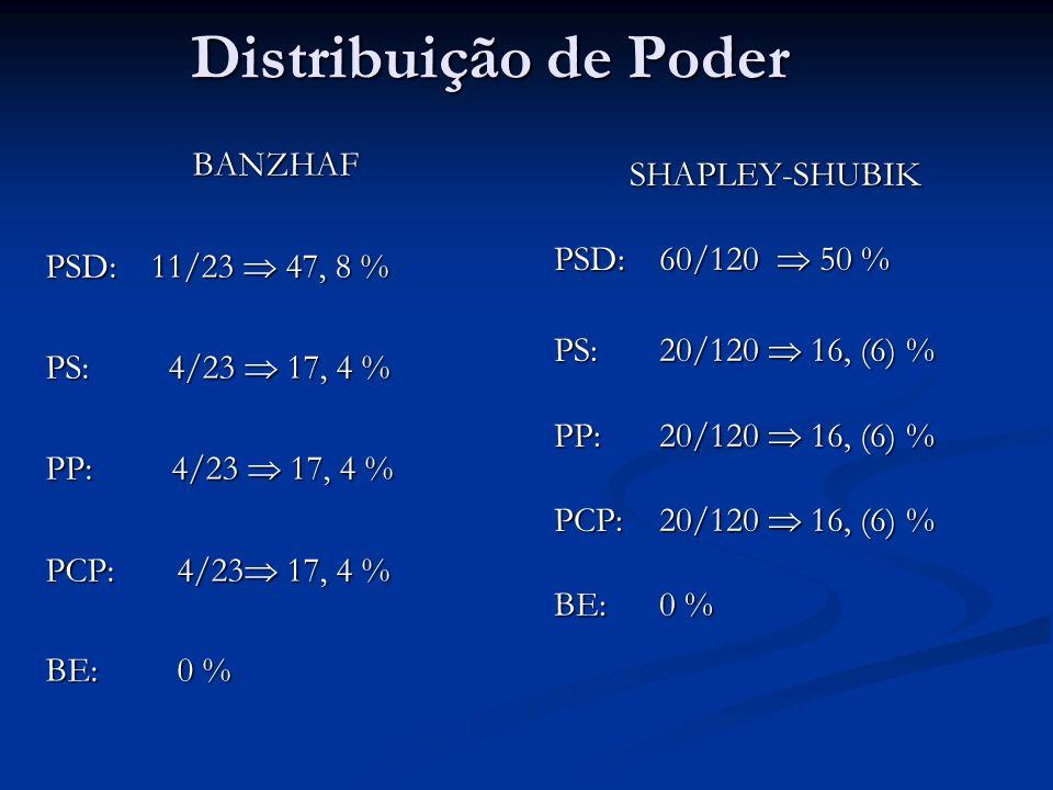 Distribuição de Poder BANZHAF SHAPLEY-SHUBIK PSD: 11/23  47, 8 %