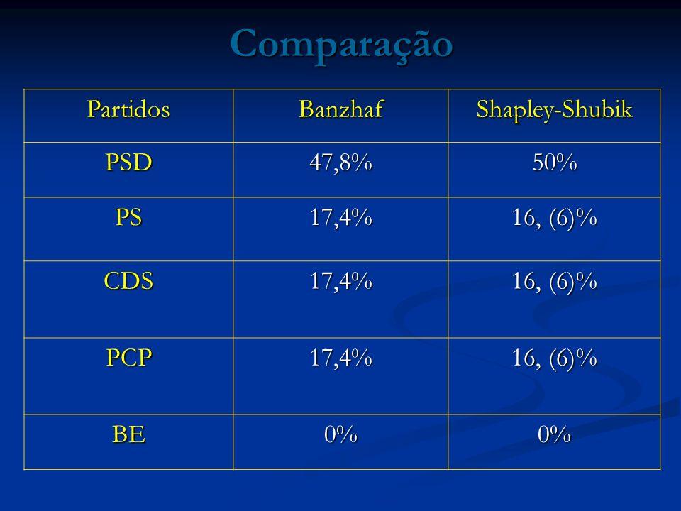 Comparação Partidos Banzhaf Shapley-Shubik PSD 47,8% 50% PS 17,4%