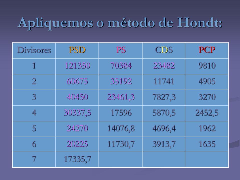 Apliquemos o método de Hondt:
