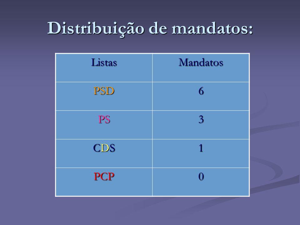 Distribuição de mandatos: