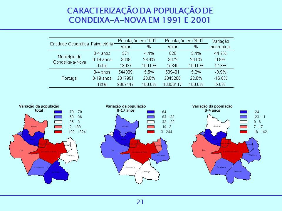 CARACTERIZAÇÃO DA POPULAÇÃO DE CONDEIXA-A-NOVA EM 1991 E 2001