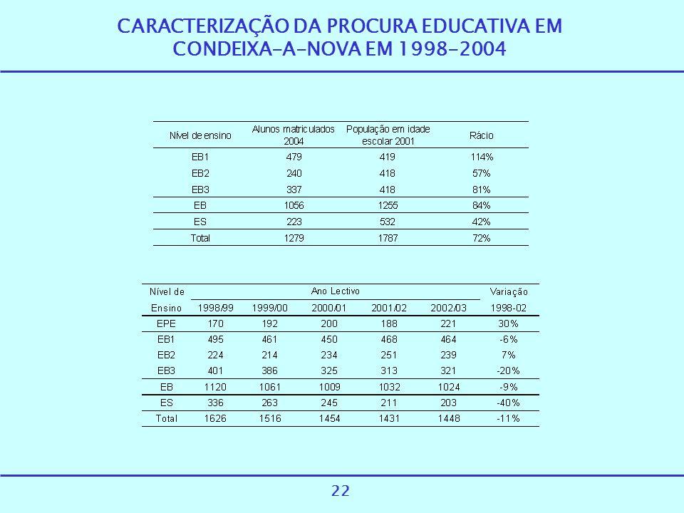 CARACTERIZAÇÃO DA PROCURA EDUCATIVA EM CONDEIXA-A-NOVA EM 1998-2004