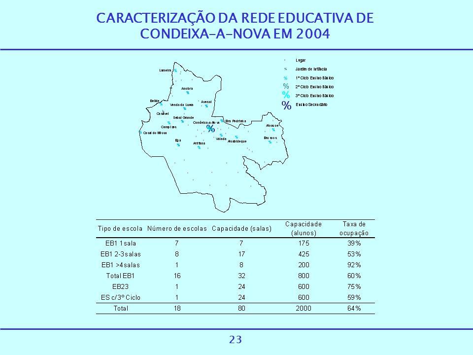 CARACTERIZAÇÃO DA REDE EDUCATIVA DE CONDEIXA-A-NOVA EM 2004