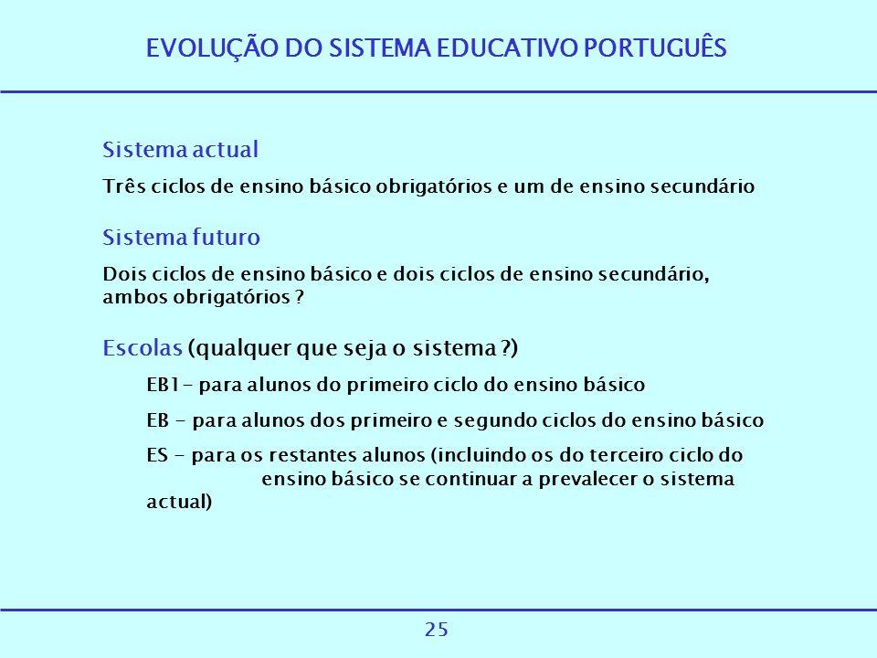 EVOLUÇÃO DO SISTEMA EDUCATIVO PORTUGUÊS