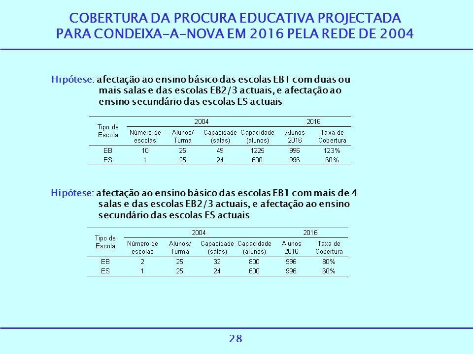 COBERTURA DA PROCURA EDUCATIVA PROJECTADA PARA CONDEIXA-A-NOVA EM 2016 PELA REDE DE 2004