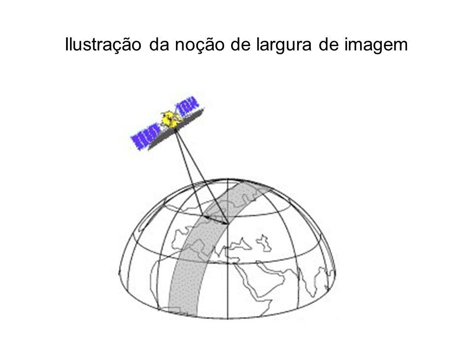 Ilustração da noção de largura de imagem