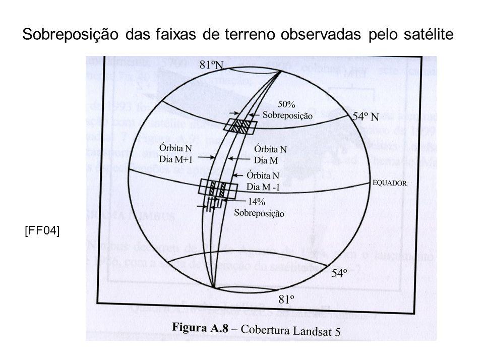 Sobreposição das faixas de terreno observadas pelo satélite