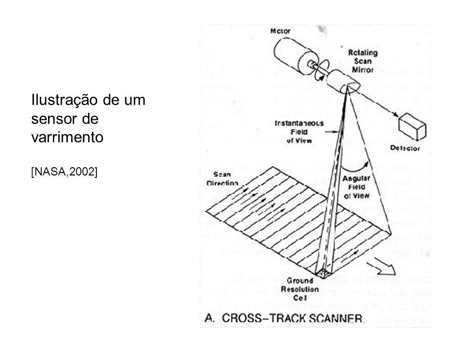 Ilustração de um sensor de varrimento
