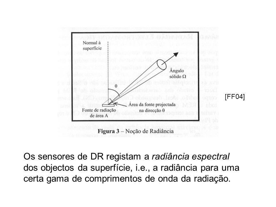 Os sensores de DR registam a radiância espectral