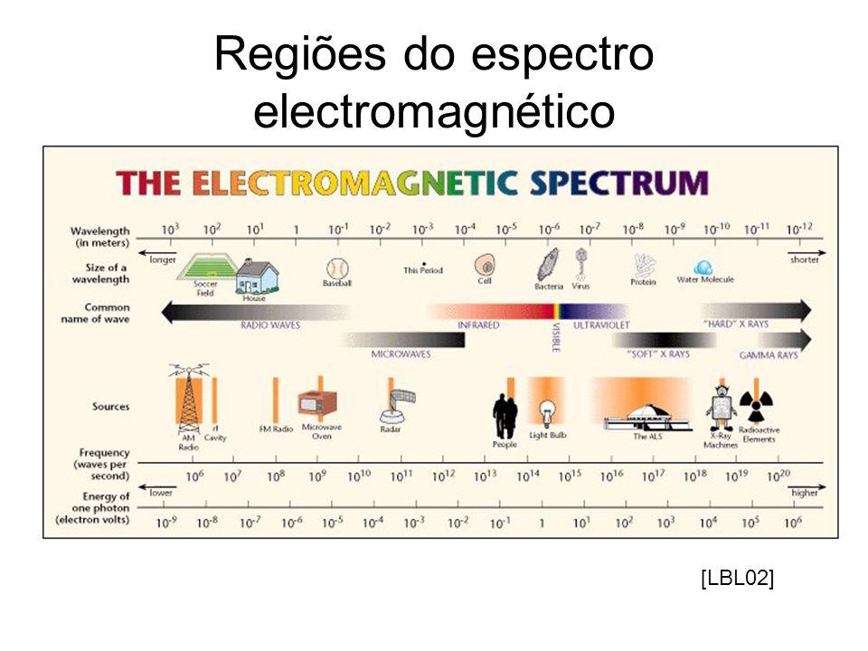 Regiões do espectro electromagnético