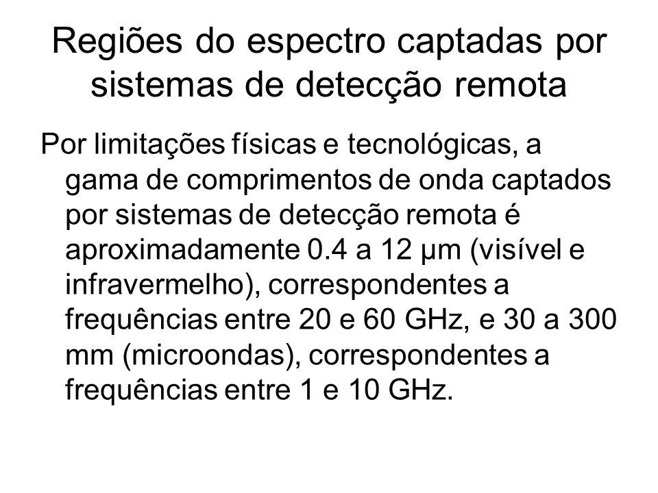 Regiões do espectro captadas por sistemas de detecção remota