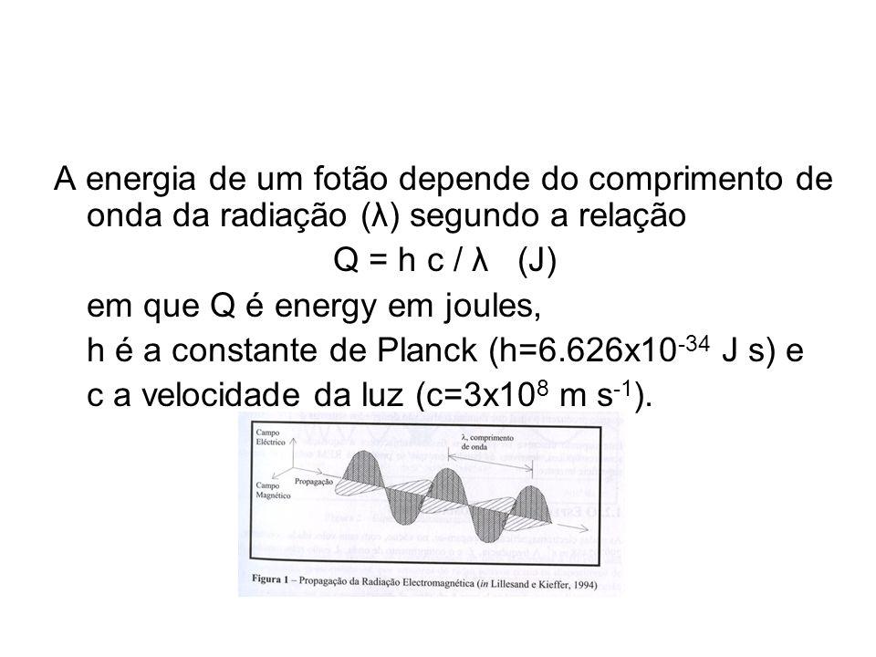 A energia de um fotão depende do comprimento de onda da radiação (λ) segundo a relação