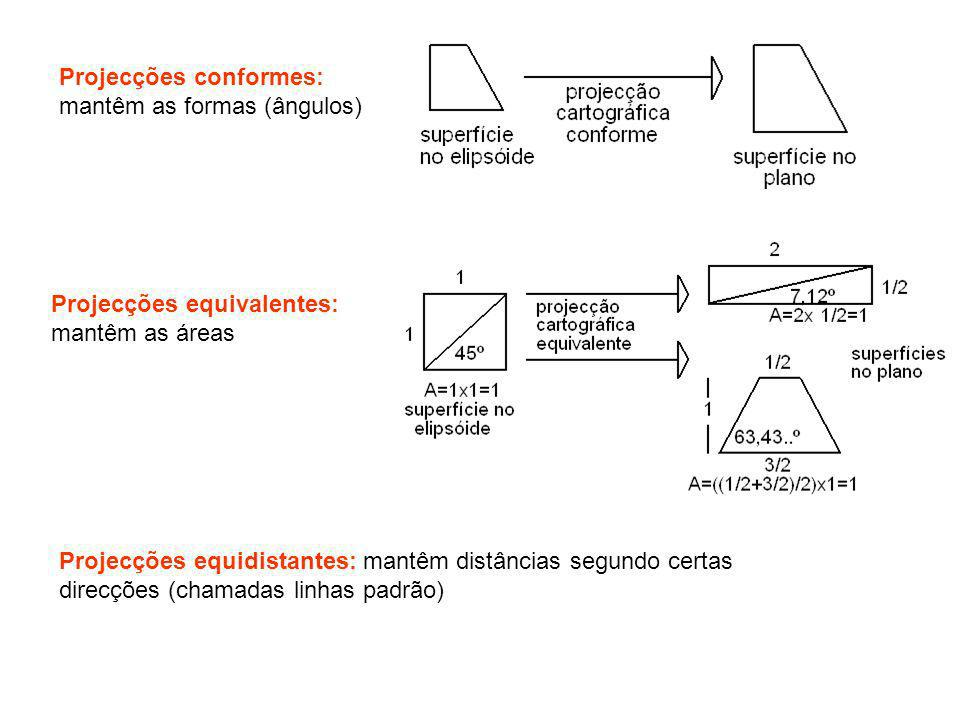 Projecções conformes: mantêm as formas (ângulos)