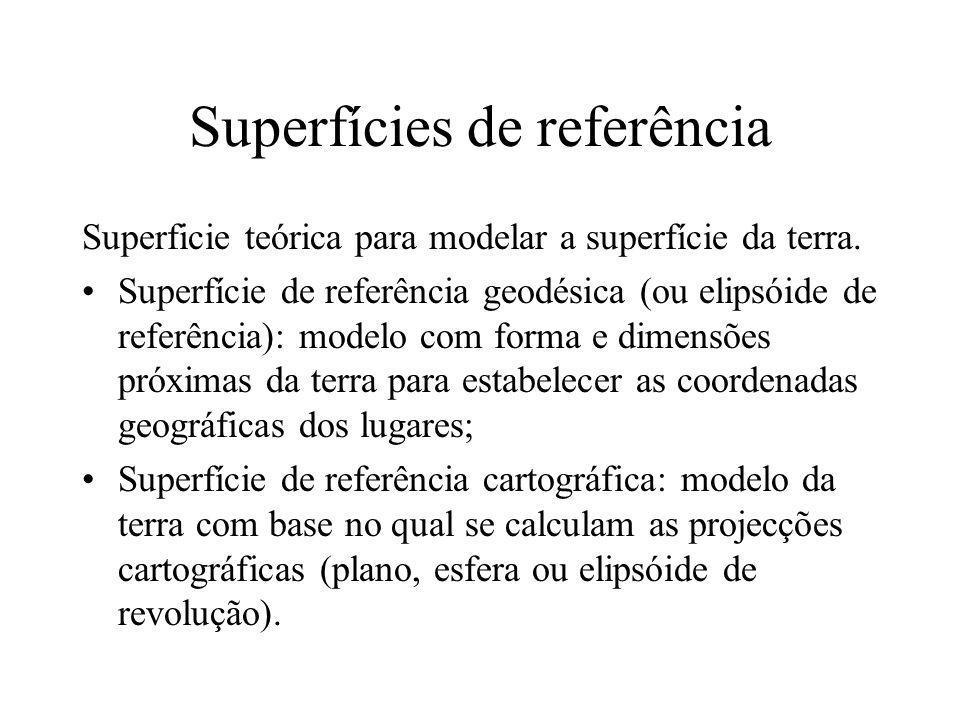 Superfícies de referência