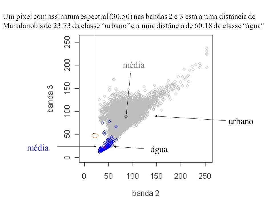 Um pixel com assinatura espectral (30,50) nas bandas 2 e 3 está a uma distância de Mahalanobis de 23.73 da classe urbano e a uma distância de 60.18 da classe água