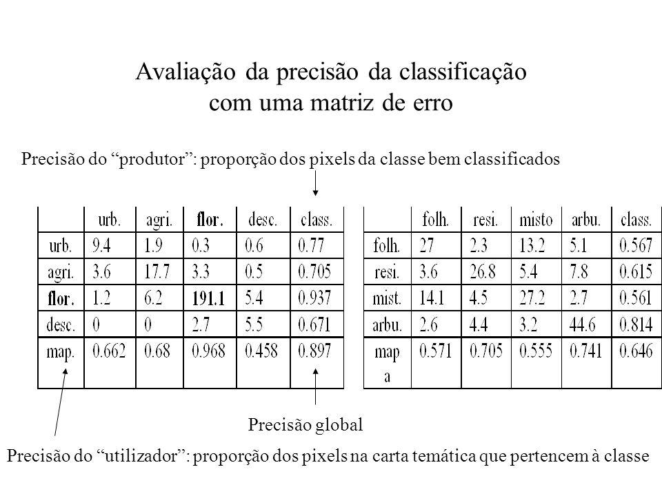 Avaliação da precisão da classificação com uma matriz de erro