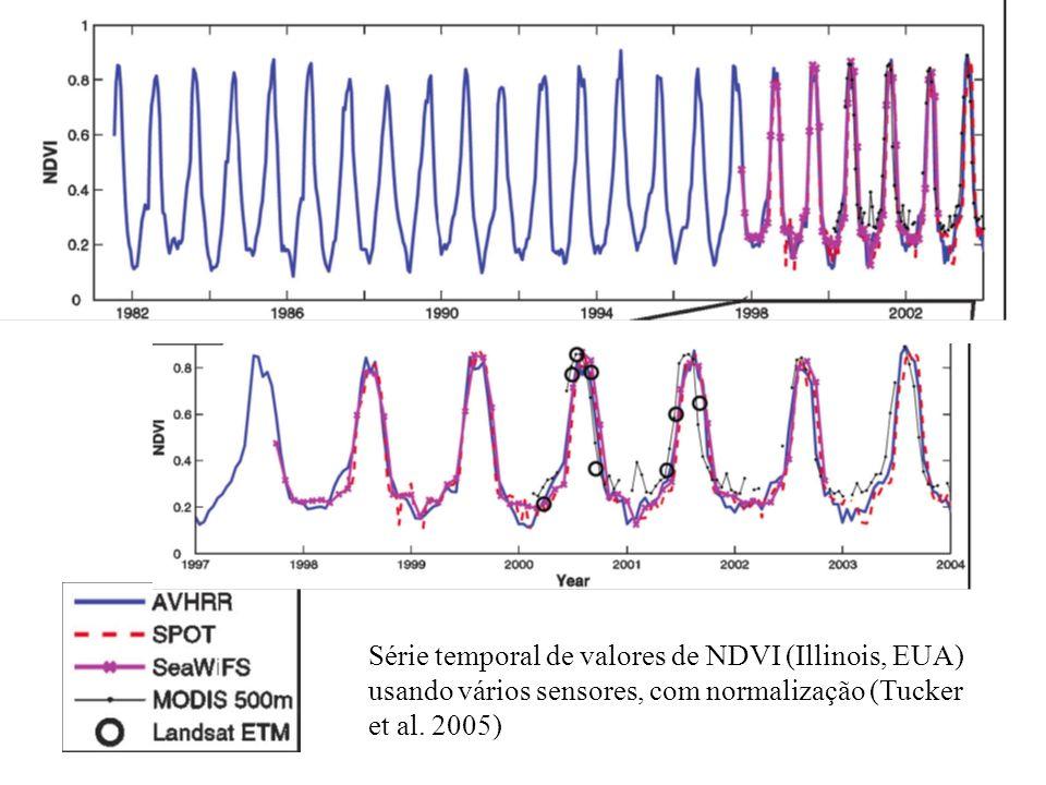 Série temporal de valores de NDVI (Illinois, EUA) usando vários sensores, com normalização (Tucker et al.