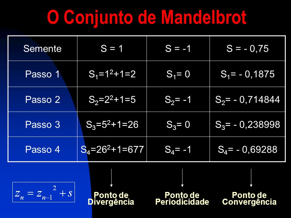 O Conjunto de Mandelbrot Ponto de Periodicidade