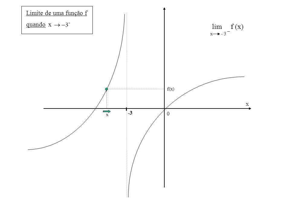 Limite de uma função f quando x lim f (x) x - 3 f(x) x -3 x