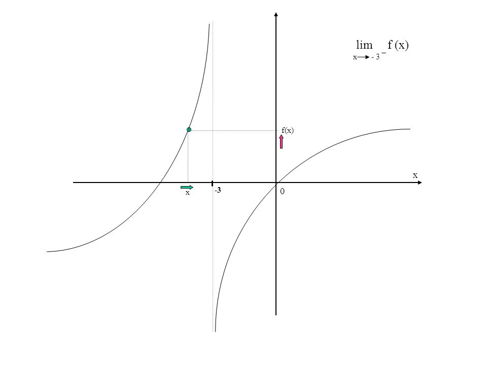 lim f (x) x - 3 f(x) x x -3