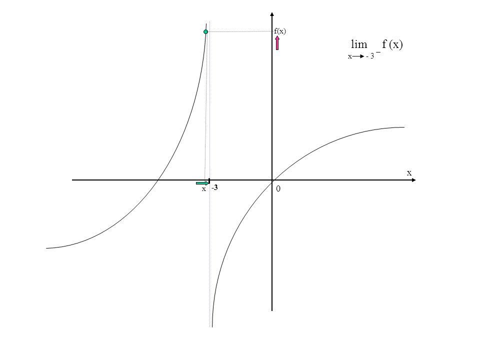 f(x) lim f (x) x - 3 x x -3