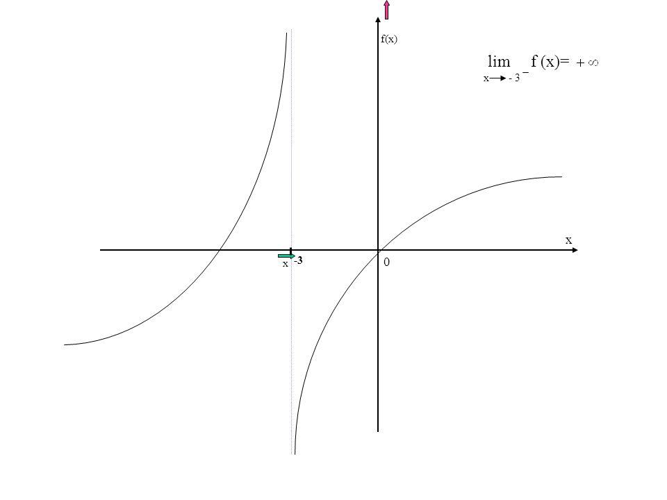 f(x) lim f (x)= x - 3 x x -3