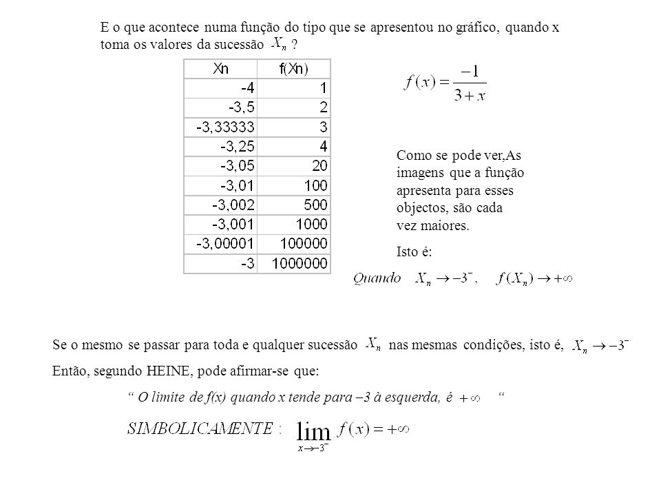 E o que acontece numa função do tipo que se apresentou no gráfico, quando x toma os valores da sucessão