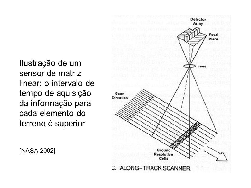 Ilustração de um sensor de matriz linear: o intervalo de tempo de aquisição da informação para cada elemento do terreno é superior