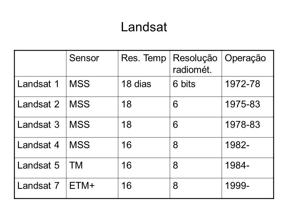 Landsat Sensor Res. Temp Resolução radiomét. Operação Landsat 1 MSS