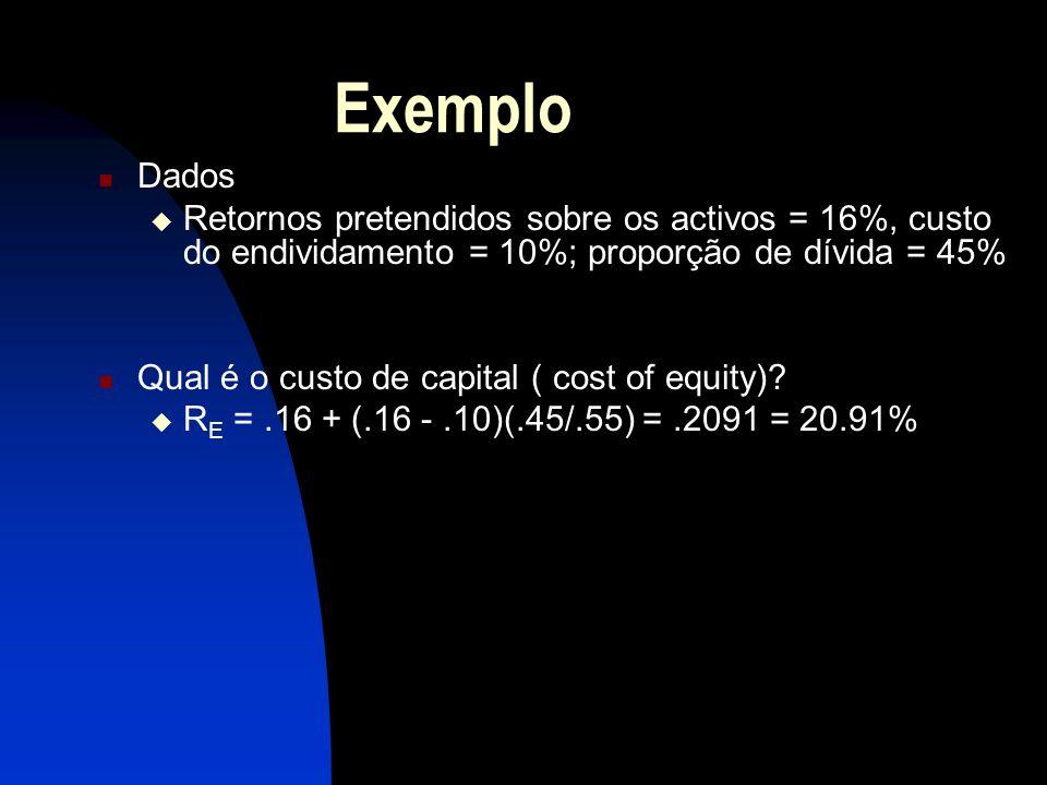 Exemplo Dados. Retornos pretendidos sobre os activos = 16%, custo do endividamento = 10%; proporção de dívida = 45%