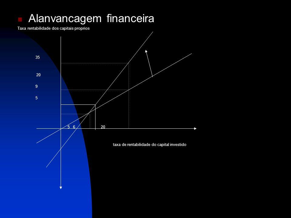 Alanvancagem financeira