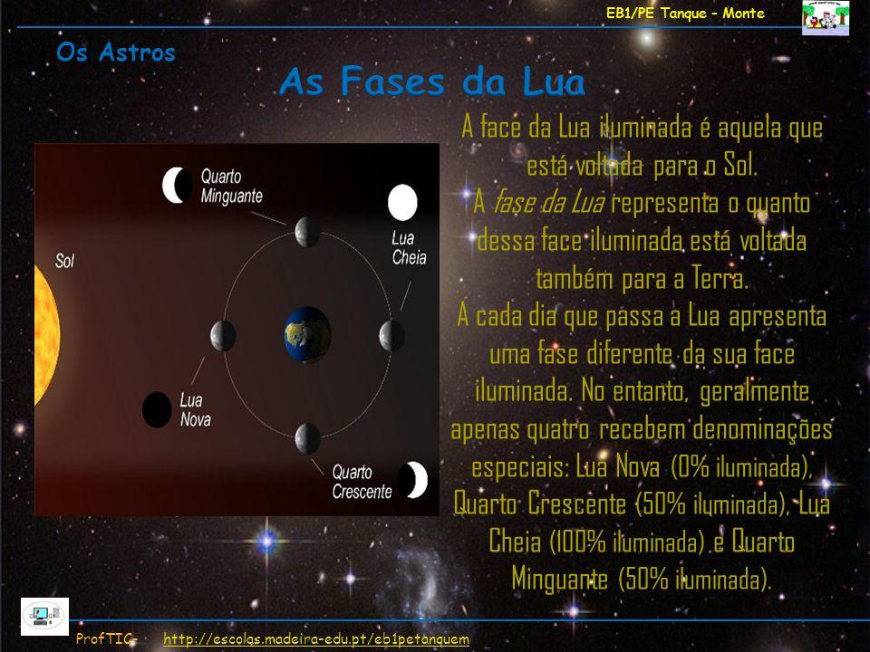A face da Lua iluminada é aquela que está voltada para o Sol.