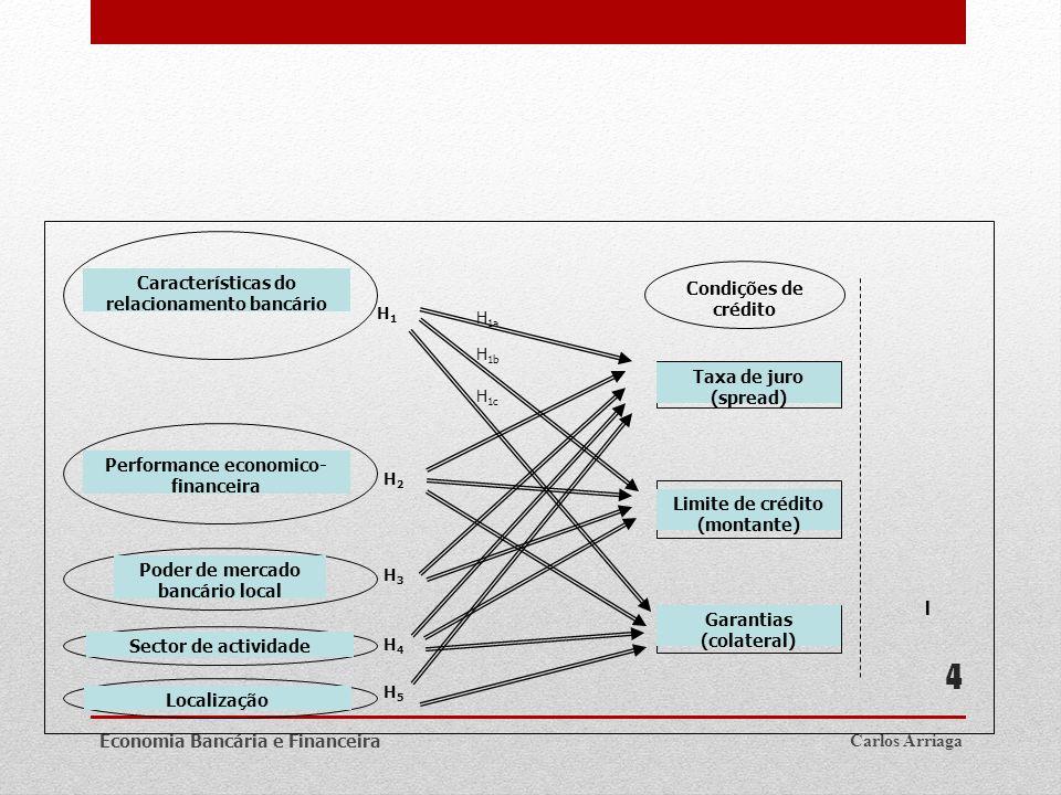 Características do relacionamento bancário