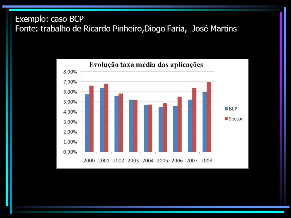 Exemplo: caso BCP Fonte: trabalho de Ricardo Pinheiro,Diogo Faria, José Martins