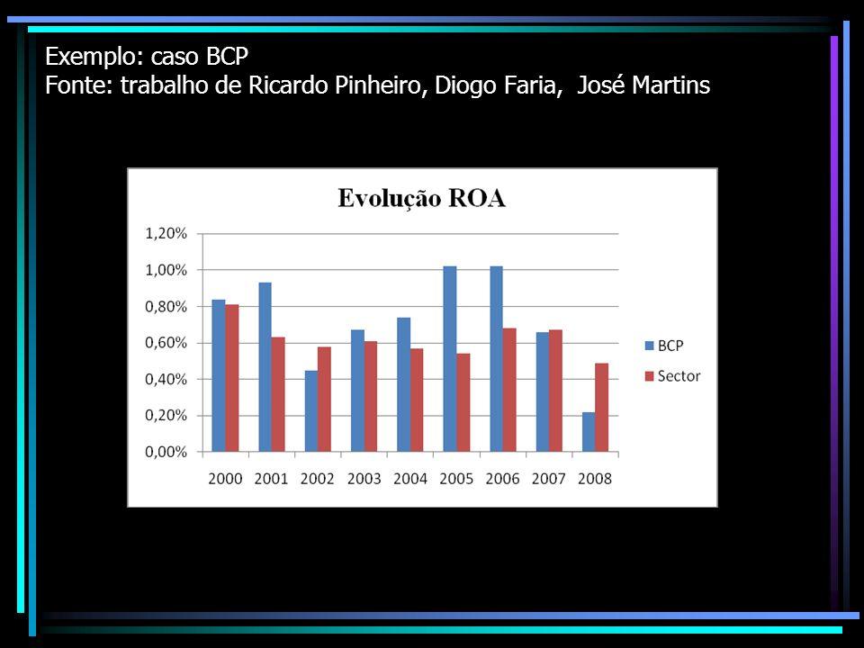 Exemplo: caso BCP Fonte: trabalho de Ricardo Pinheiro, Diogo Faria, José Martins