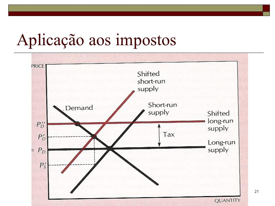 Aplicação aos impostos