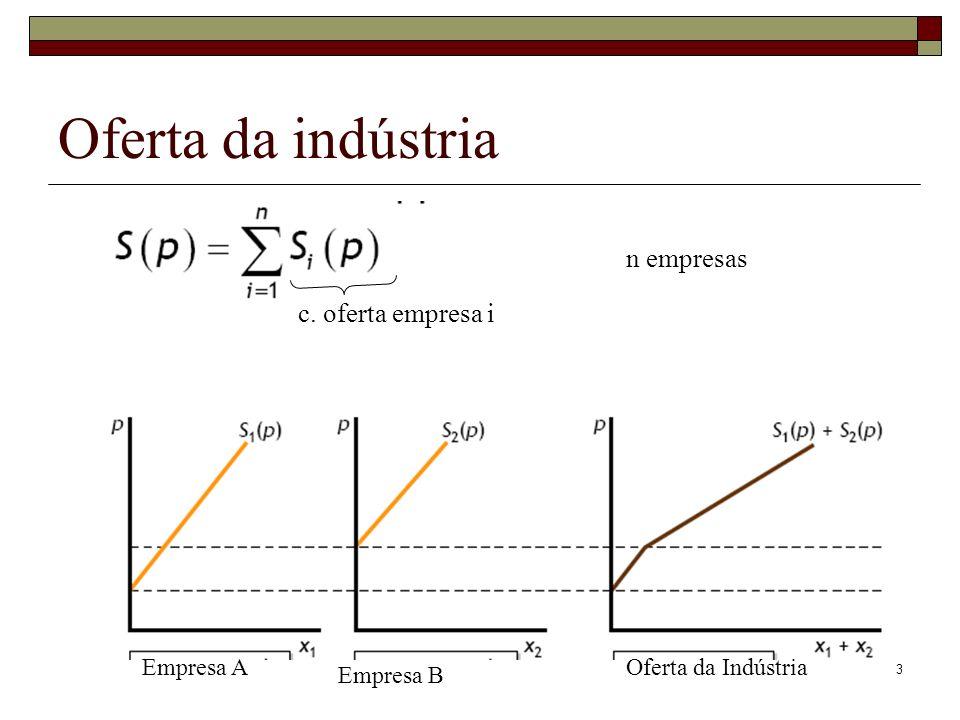 Oferta da indústria n empresas c. oferta empresa i Empresa A