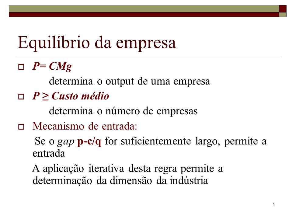 Equilíbrio da empresa P= CMg determina o output de uma empresa