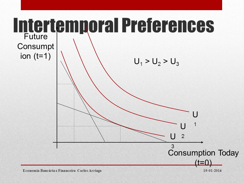 Intertemporal Preferences