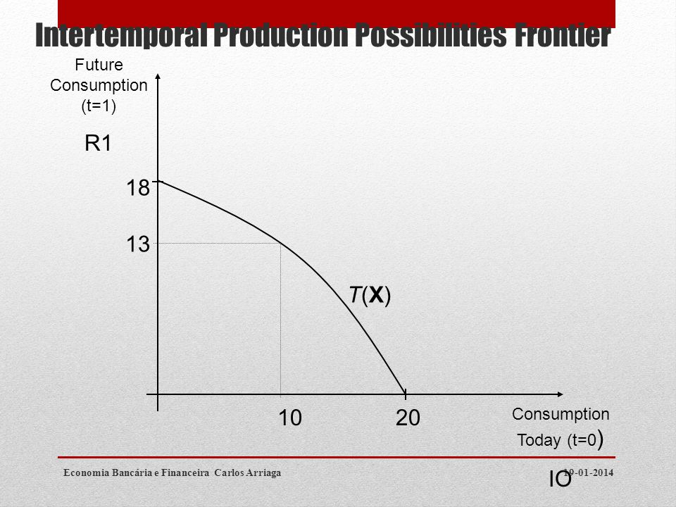 Intertemporal Production Possibilities Frontier
