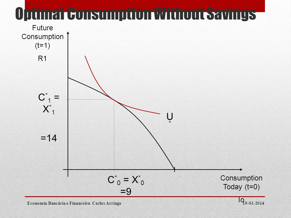 Optimal Consumption Without Savings