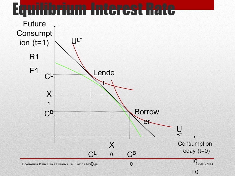 Equilibrium Interest Rate