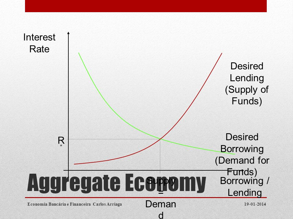 Aggregate Economy Interest Rate Desired Lending (Supply of Funds)