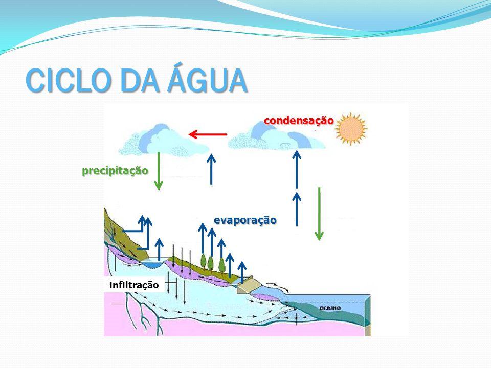 CICLO DA ÁGUA infiltração condensação precipitação evaporação