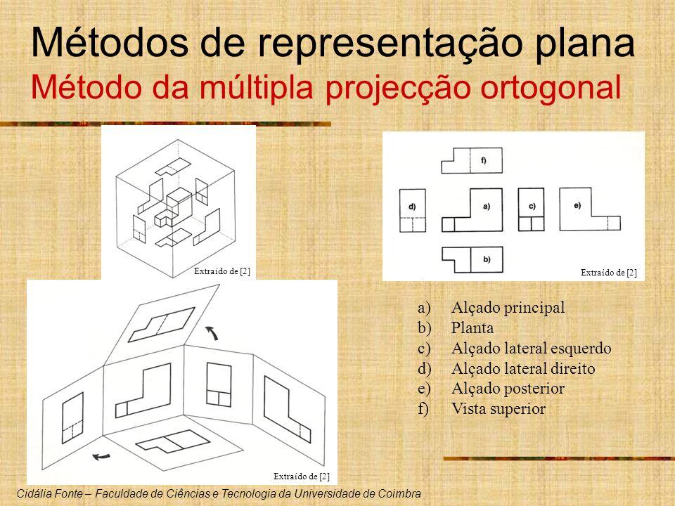 Métodos de representação plana Método da múltipla projecção ortogonal