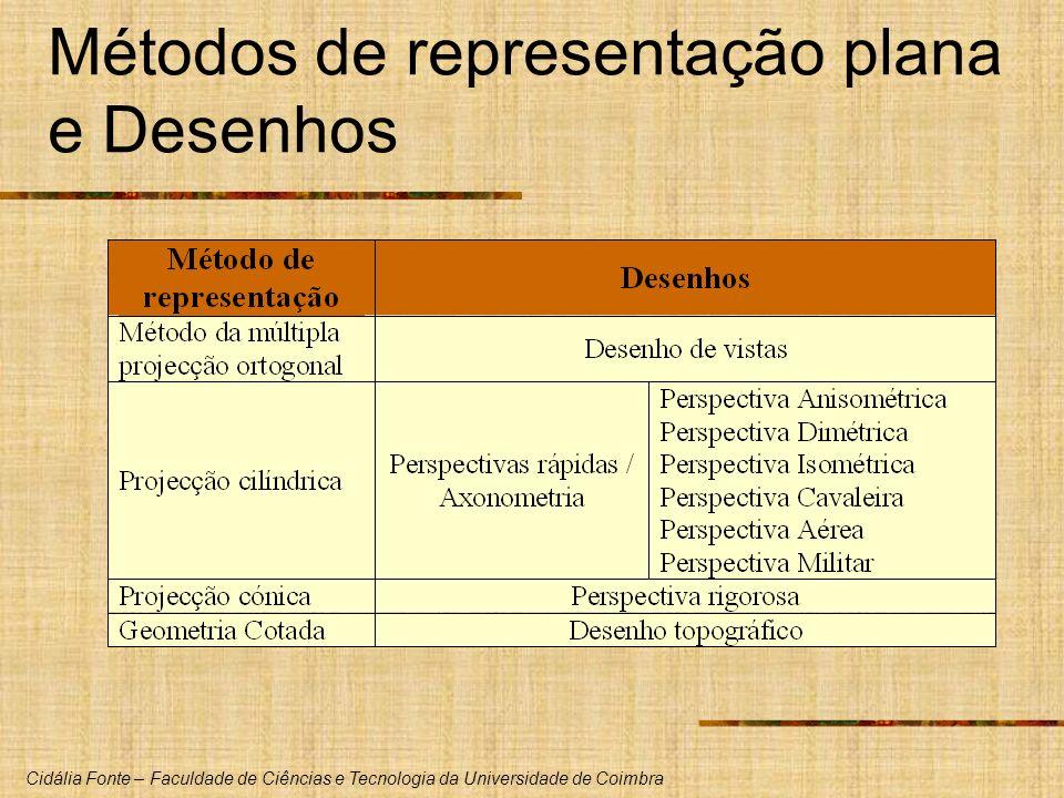 Métodos de representação plana e Desenhos